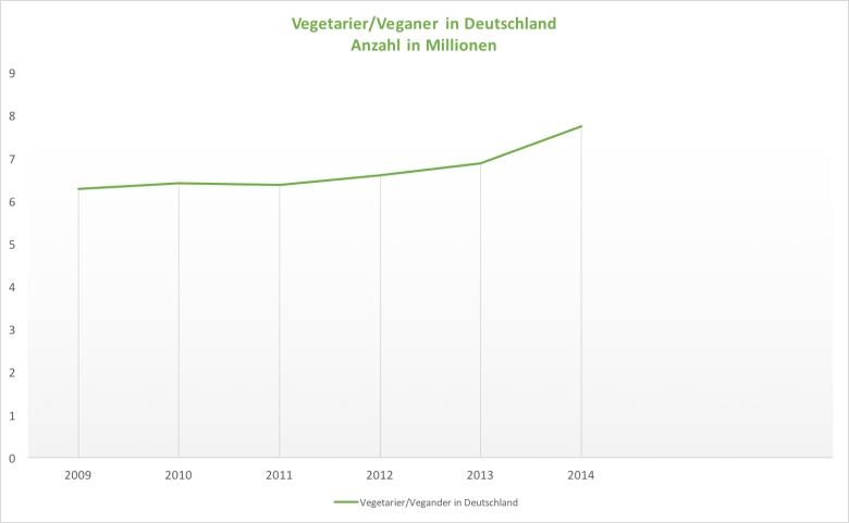 Vegetarier in DE